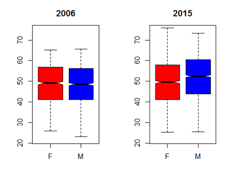 Figure 2: Age Distribution by Sex, 2006 and 2015