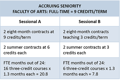 UBCFA_Table_Sessional-AccruingSeniority
