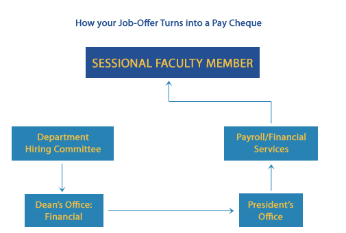 How your job offer turns into a paycheque