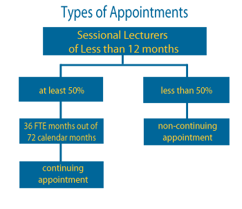 Sessional Faculty: Types of Appointments